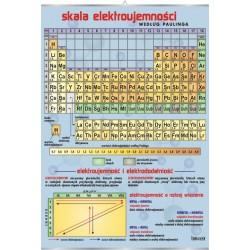 PlanszaVISUAL SYSTEM - Skala elektroujemności według Paulinga