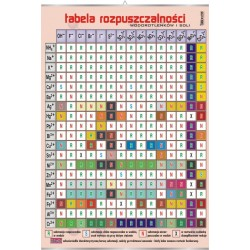 PlanszaVISUAL SYSTEM - Tabela rozpuszczalności