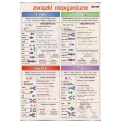 Związki nieorganiczne