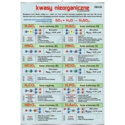 PlanszaVISUAL SYSTEM - Tlenowe kwasy nieorganiczne