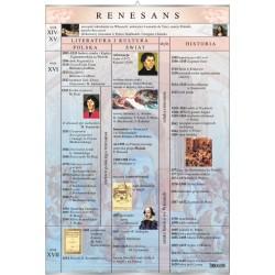 Plansza VISUAL SYSTEM - Renesans