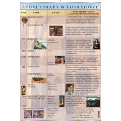 Plansza VISUAL SYSTEM - Epoki i prądy w literaturze