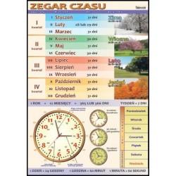 Plansza Zegar czasu