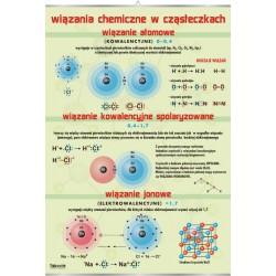 Plansza VISUAL SYSTEM - Wiązania chemiczne