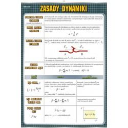 PlanszaVISUAL SYSTEM - Zasady dynamiki