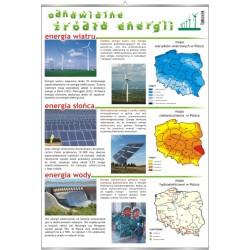 Plansza VISUAL SYSTEM - Odnawialne Źródła energii