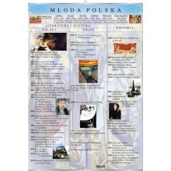 Plansza VISUAL SYSTEM - Młoda Polska