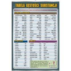 PlanszaVISUAL SYSTEM - Tabela gęstości substancji