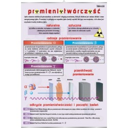 PlanszaVISUAL SYSTEM - Promieniotwórczość