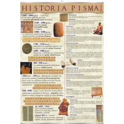PlanszaVISUAL SYSTEM - Historia pisma