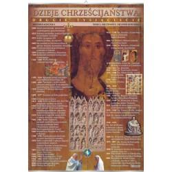 Plansza VISUAL SYSTEM - Dzieje chrześcijaństwa II tysiąclecie