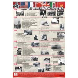 PlanszaVISUAL SYSTEM - II wojna światowa
