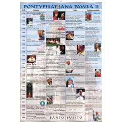 PlanszaVISUAL SYSTEM - Pontyfikat Jana Pawła II