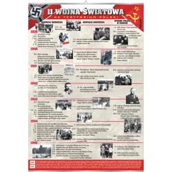 Plansza VISUAL SYSTEM - II wojna światowa na terytorium Polski
