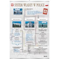 Plansza VISUAL SYSTEM - System władzy w Polsce
