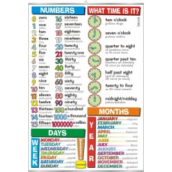 Plansza Numbers, what time is it?, days, months