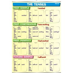 Plansza Tenses - Past & Future