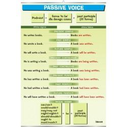 PlanszaPassive Voice