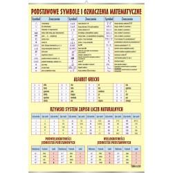 Plansza VISUAL SYSTEM - Podstawowe symbole matematyczne