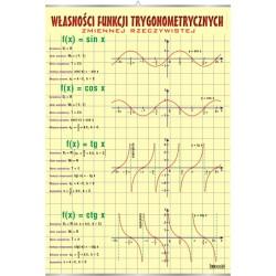 Plansza VISUAL SYSTEM - Własności funkcji trygonometrycznej zmiennej rzeczywistej