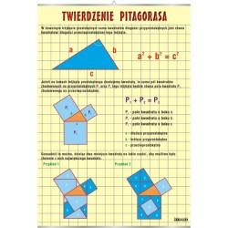Plansza VISUAL SYSTEM - Twierdzenie Pitagorasa