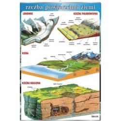 PlanszaVISUAL SYSTEM - Rzeźba powierzchni Ziemi