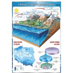 PlanszaVISUAL SYSTEM - Obieg wody w przyrodzie
