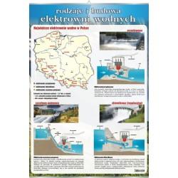 PlanszaVISUAL SYSTEM - Rodzaje i budowa elektrowni wodnych