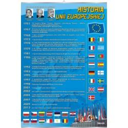 Plansza VISUAL SYSTEM - Historia Unii Europejskiej