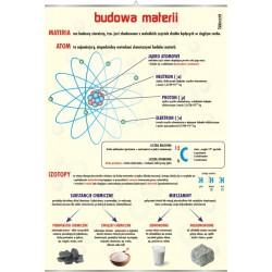 PlanszaVISUAL SYSTEM - Budowa materii