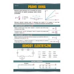 PlanszaVISUAL SYSTEM - Prawo Ohma